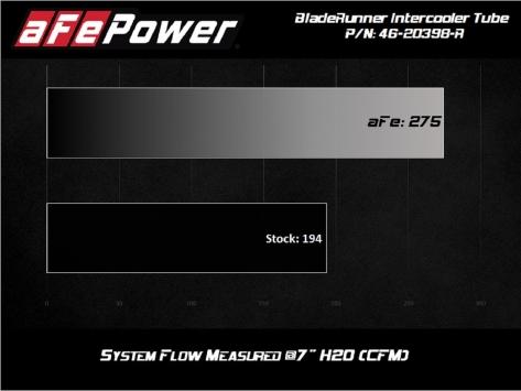 AFE BladeRunner 2-1/2