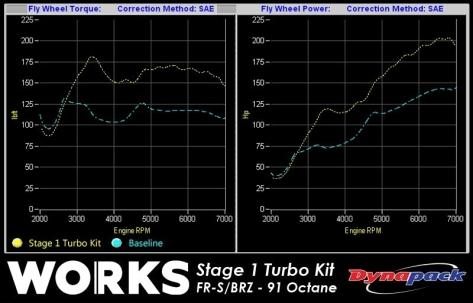 Works Stage 1  - 2013+ FR-S / BRZ MT /  MT
