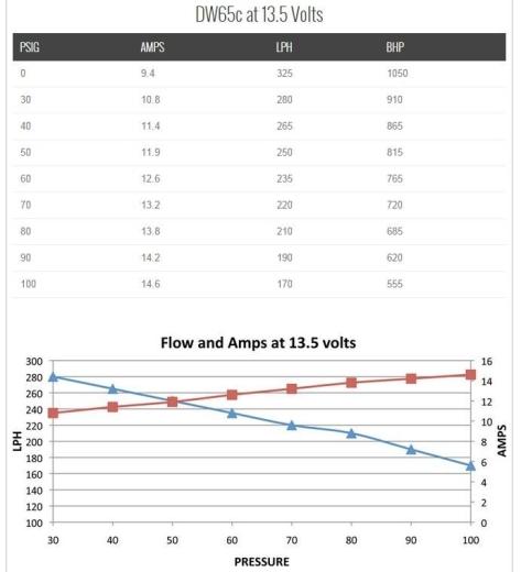 DeatschWerks DW65C Series Fuel Pump w/ Install Kit - 2015+ STI