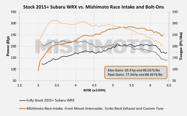 Mishimoto Performance Race Air Intake System