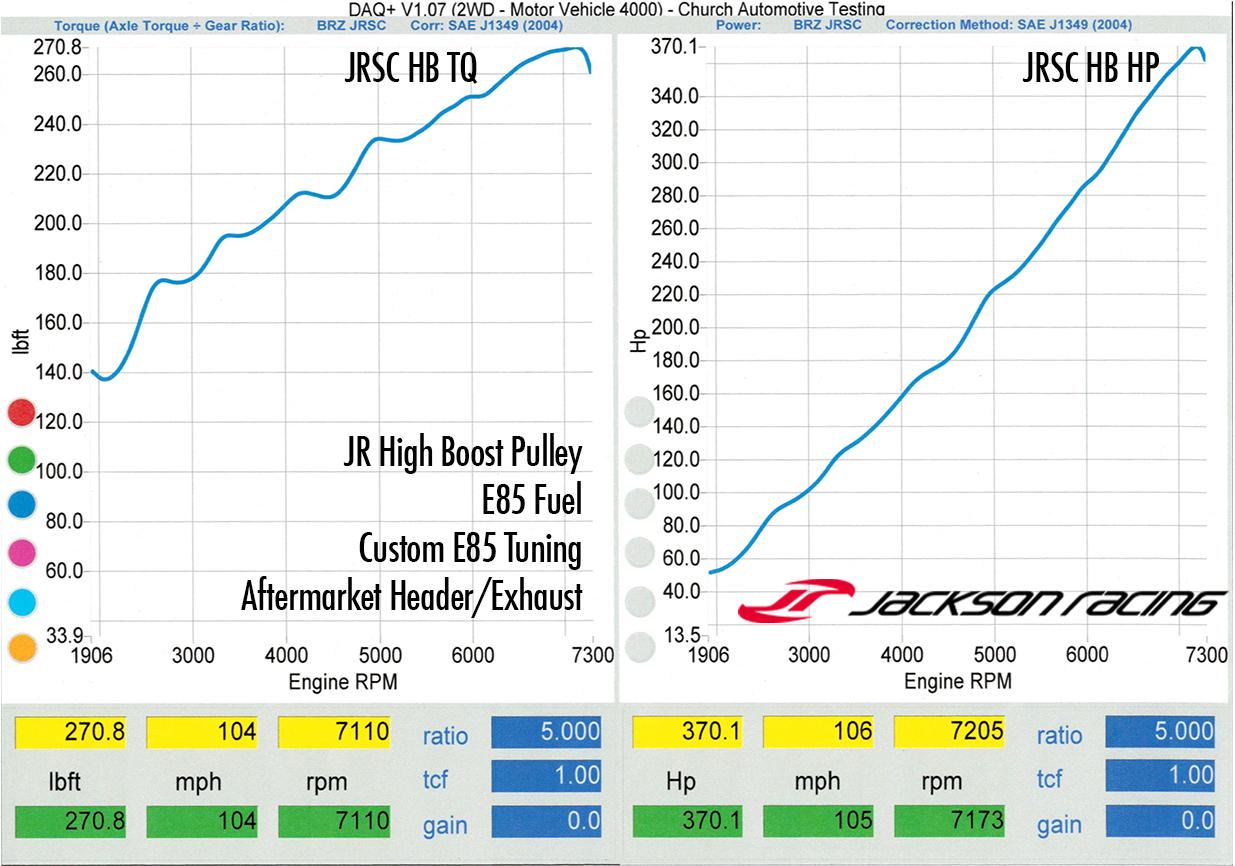 Jackson Racing High Boost Pulley